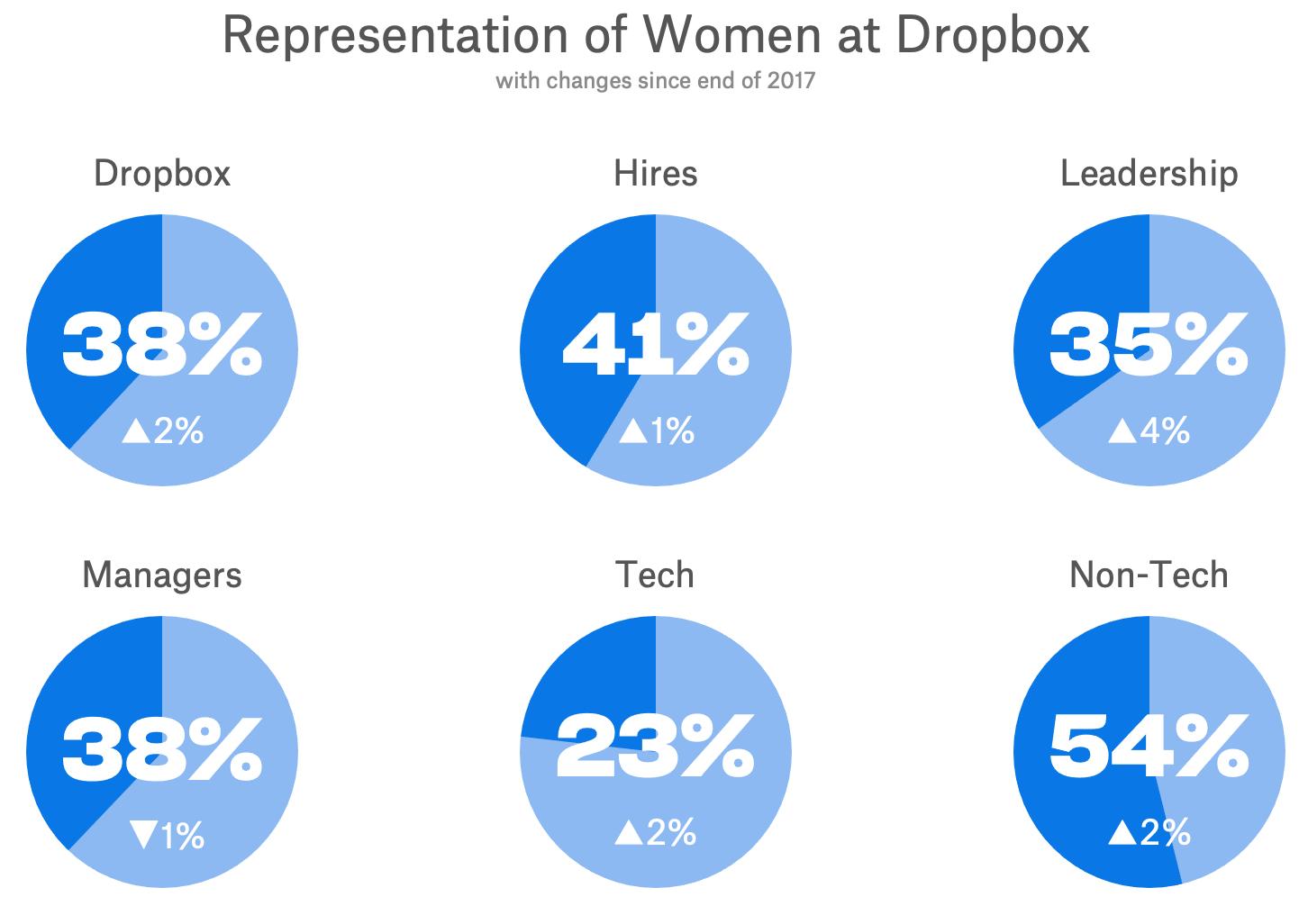 Female diversity 2018