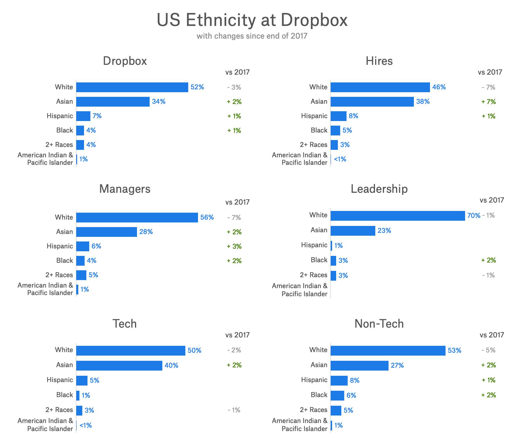 US ethnicity 2018