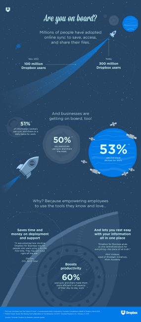 Dropbox for Business online file sync and share infographic
