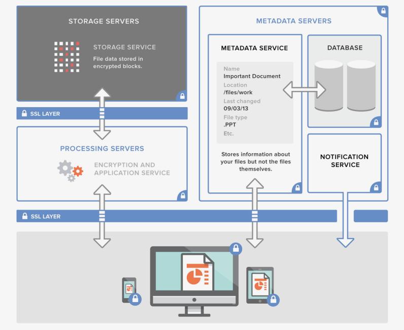 Dropbox security architecture