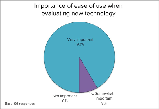 """Importance of ease of use when evaluating new technology"" pie chart"