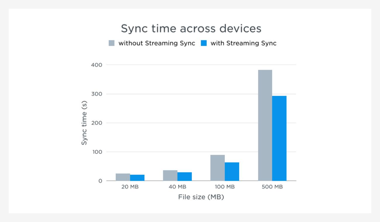 Dropbox streaming sync