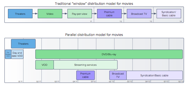 Dropbox for Business and the media industry: distribution model shifts