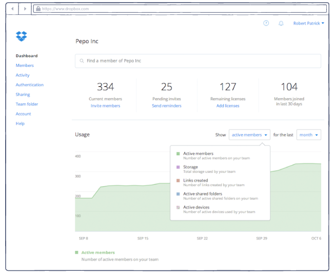 Dropbox for Business admin dashboard
