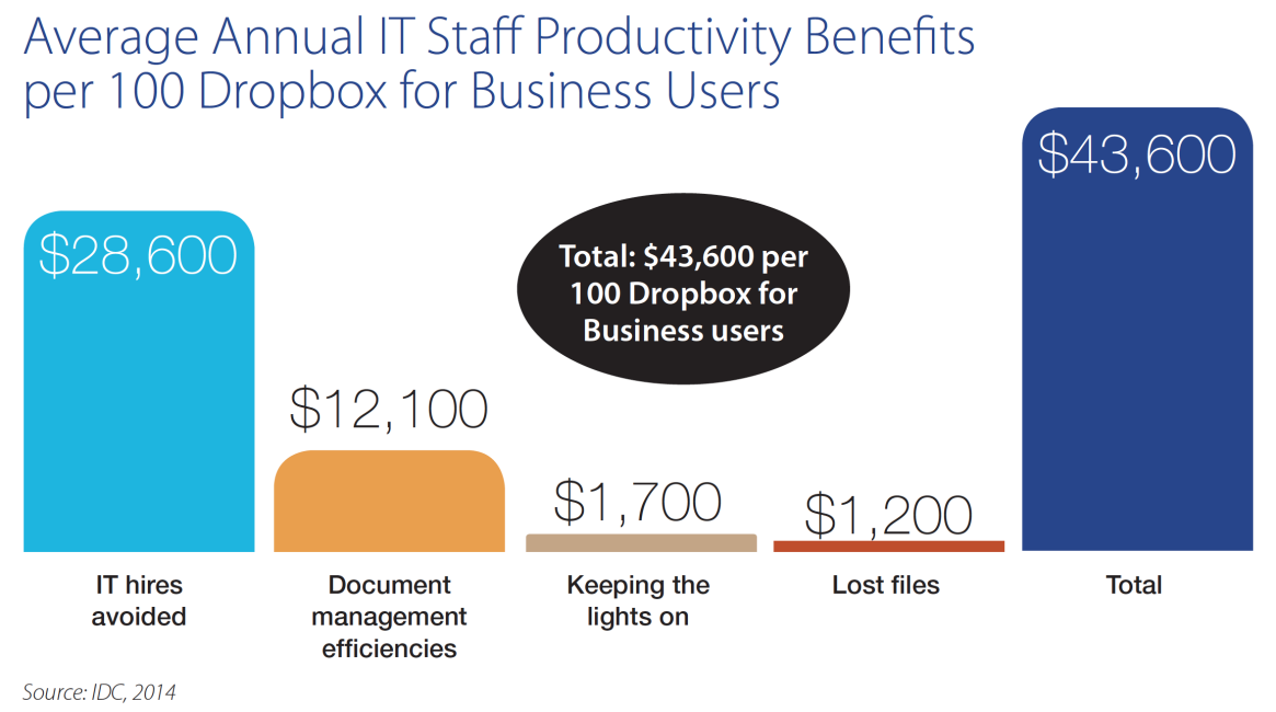 IDC: IT productivity chart
