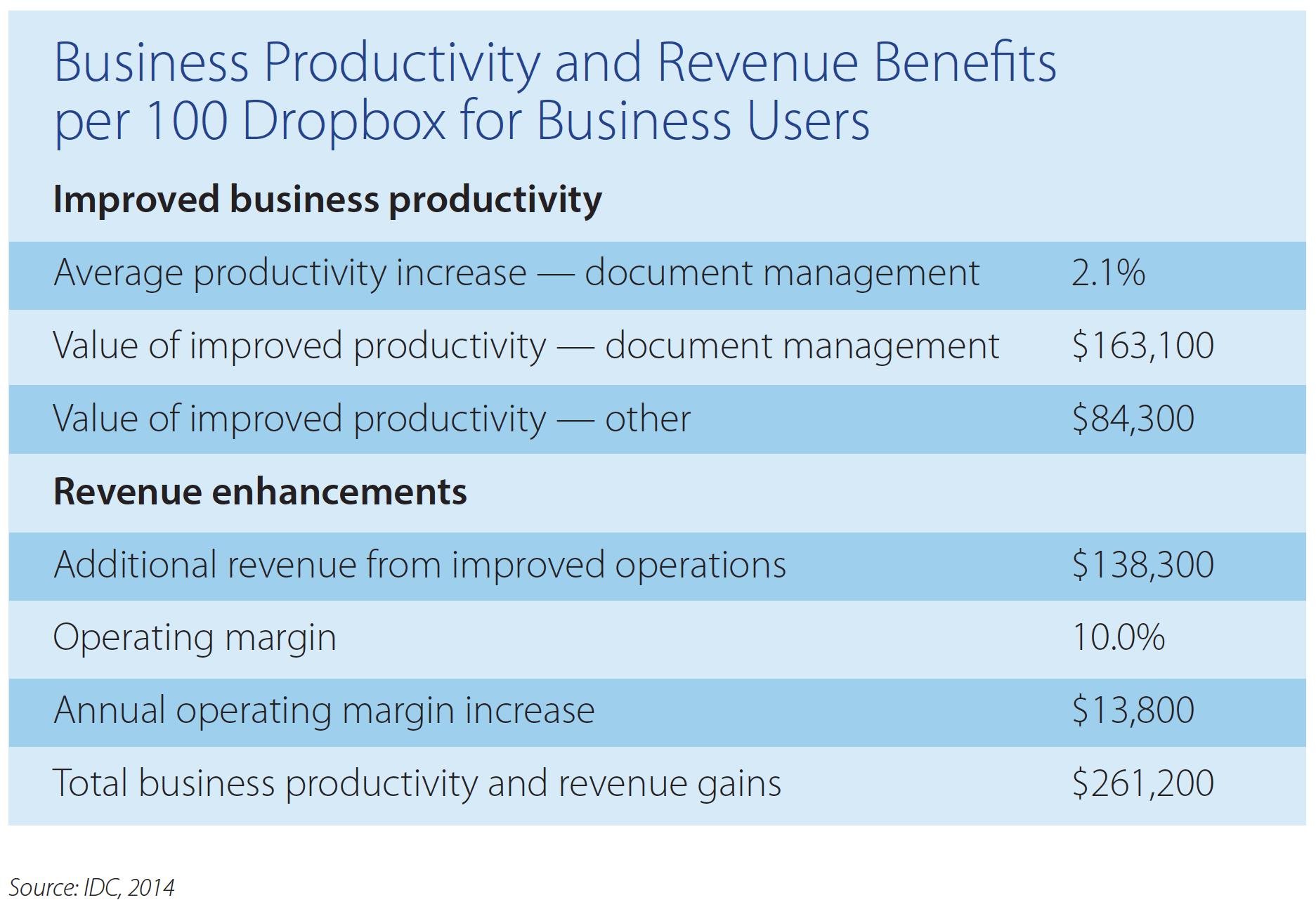 IDC productivity and revenues chart