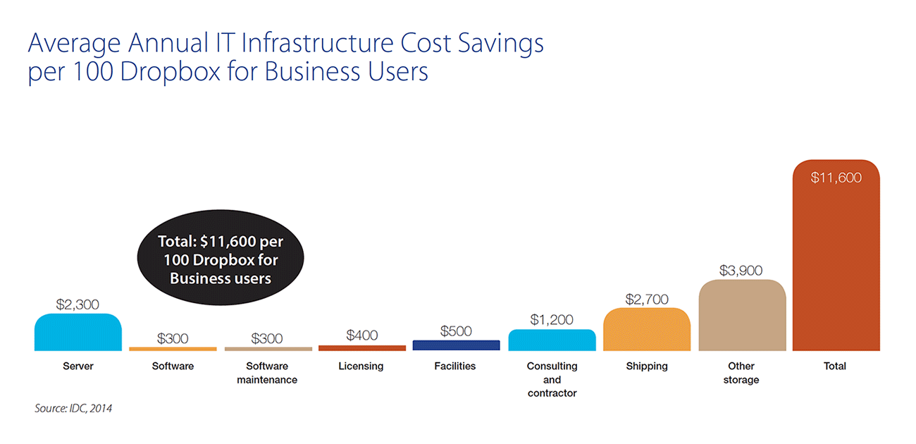 IT-infrastructure-savings