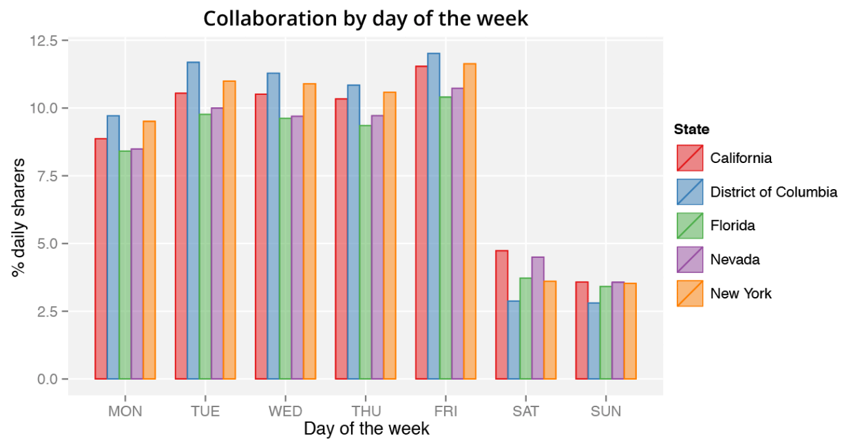 Chart showing collaboration of top five states by day of week
