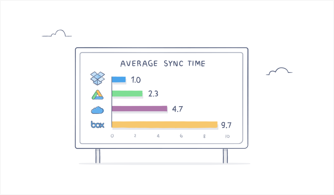 Dropbox sync performance chart