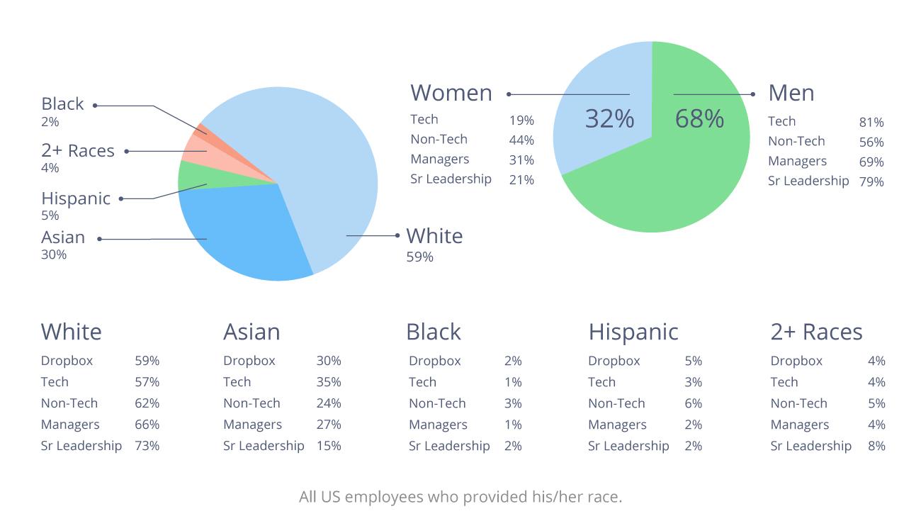 Charts showing diversity breakdown for Dropbox