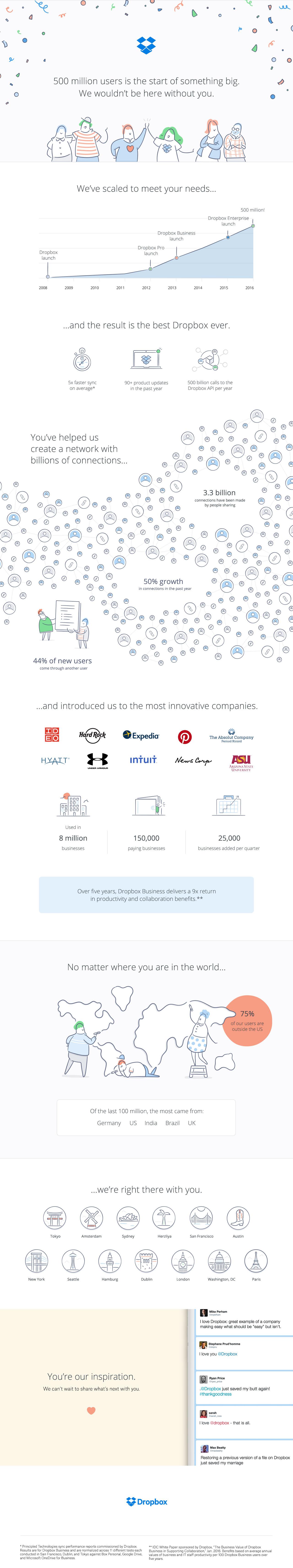 Dropbox 500 million users infographic. Follow link below for text description.