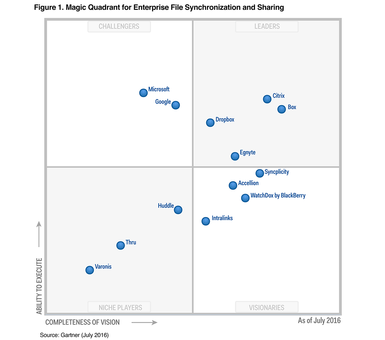 Gartner Magic Quadrant for EFSS 2016 graph, showing Dropbox in Leader quadrant