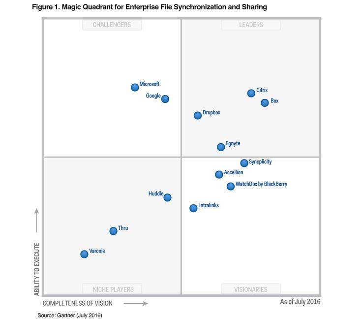 Gartner Magic Quadrant for EFSS 2016 graph, showing Dropbox in Leader quadrant