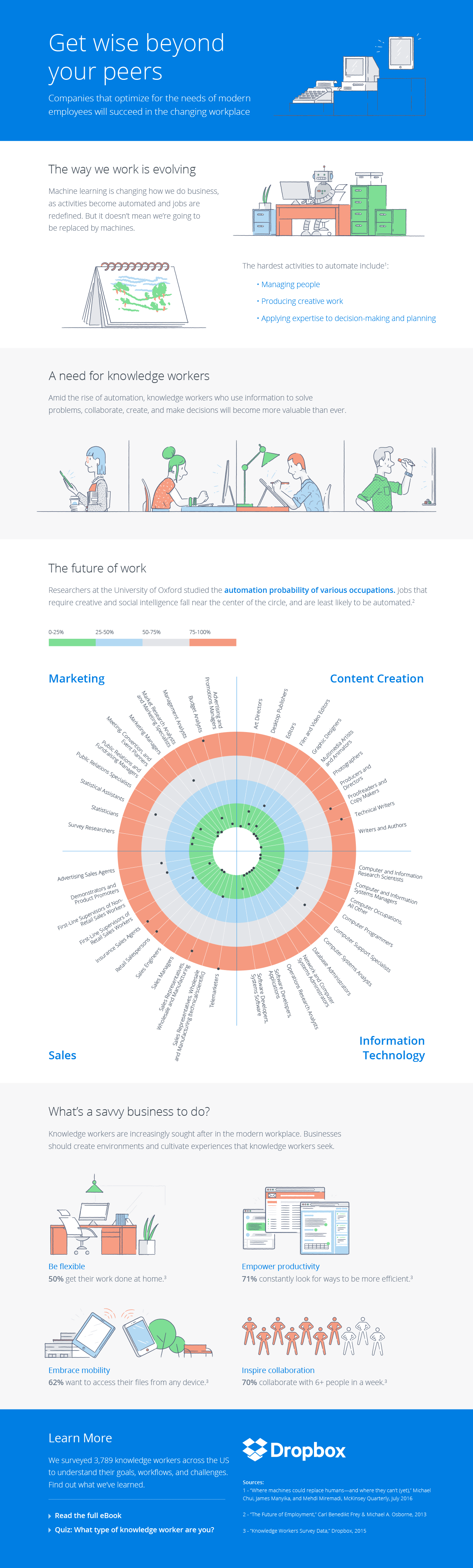 Dropbox knowledge worker infographic. Follow link below for text description.