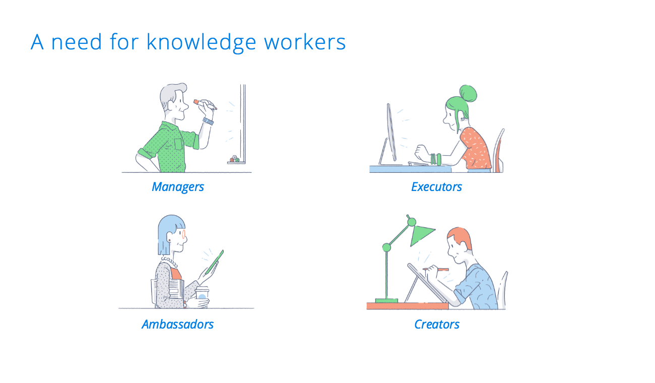 "Illustration with headline ""A need for knowledge workers,"" showing four types of knowledge workers: Managers, Executors, Ambassadors, and Creators"