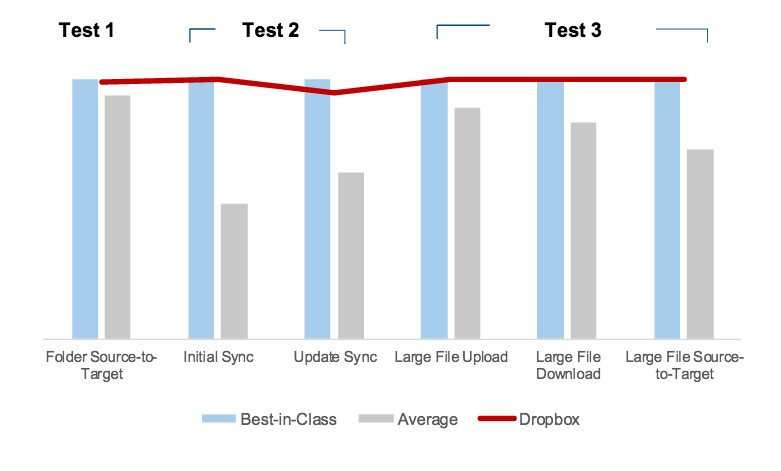 idc-sync-test-results-summary