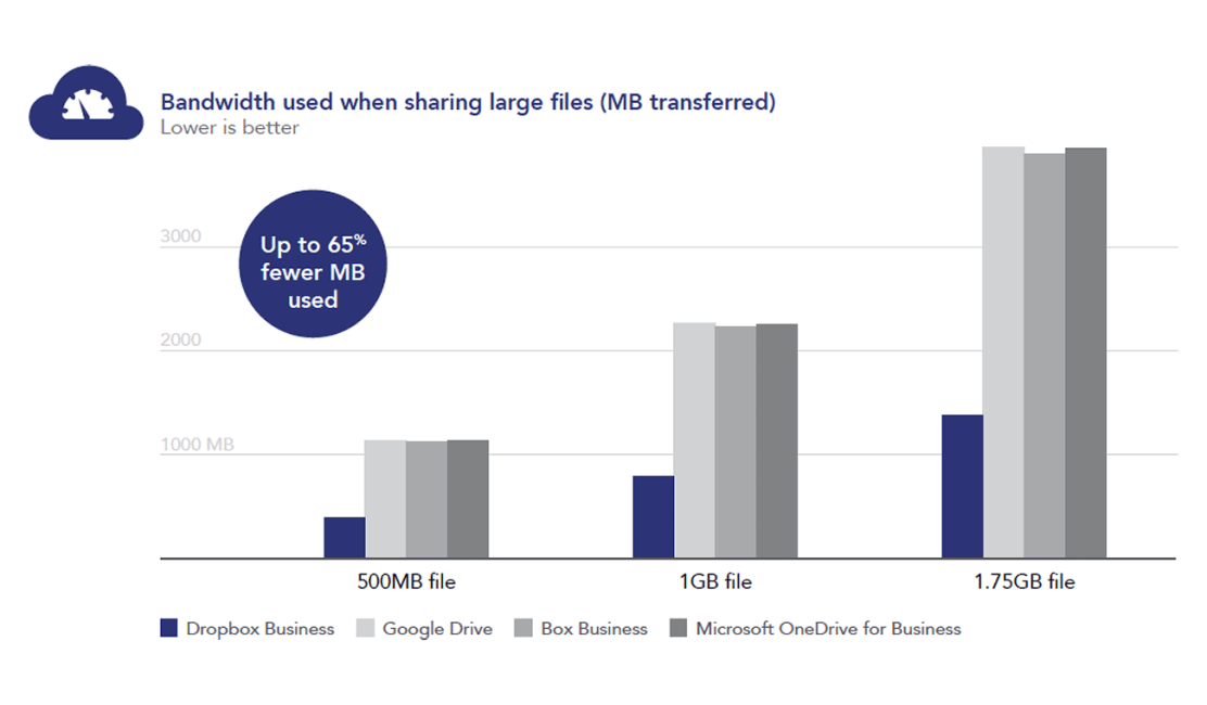 Chart showing bandwidth used when sharing large files across Dropbox Business, Google Drive, Box Business, and Microsoft OneDrive for Business. Dropbox Business uses up to 65% fewer megabytes of bandwidth