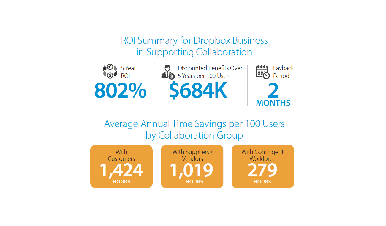 "Graphic showing ""ROI Summary for Dropbox Business in Supporting Collaboration 