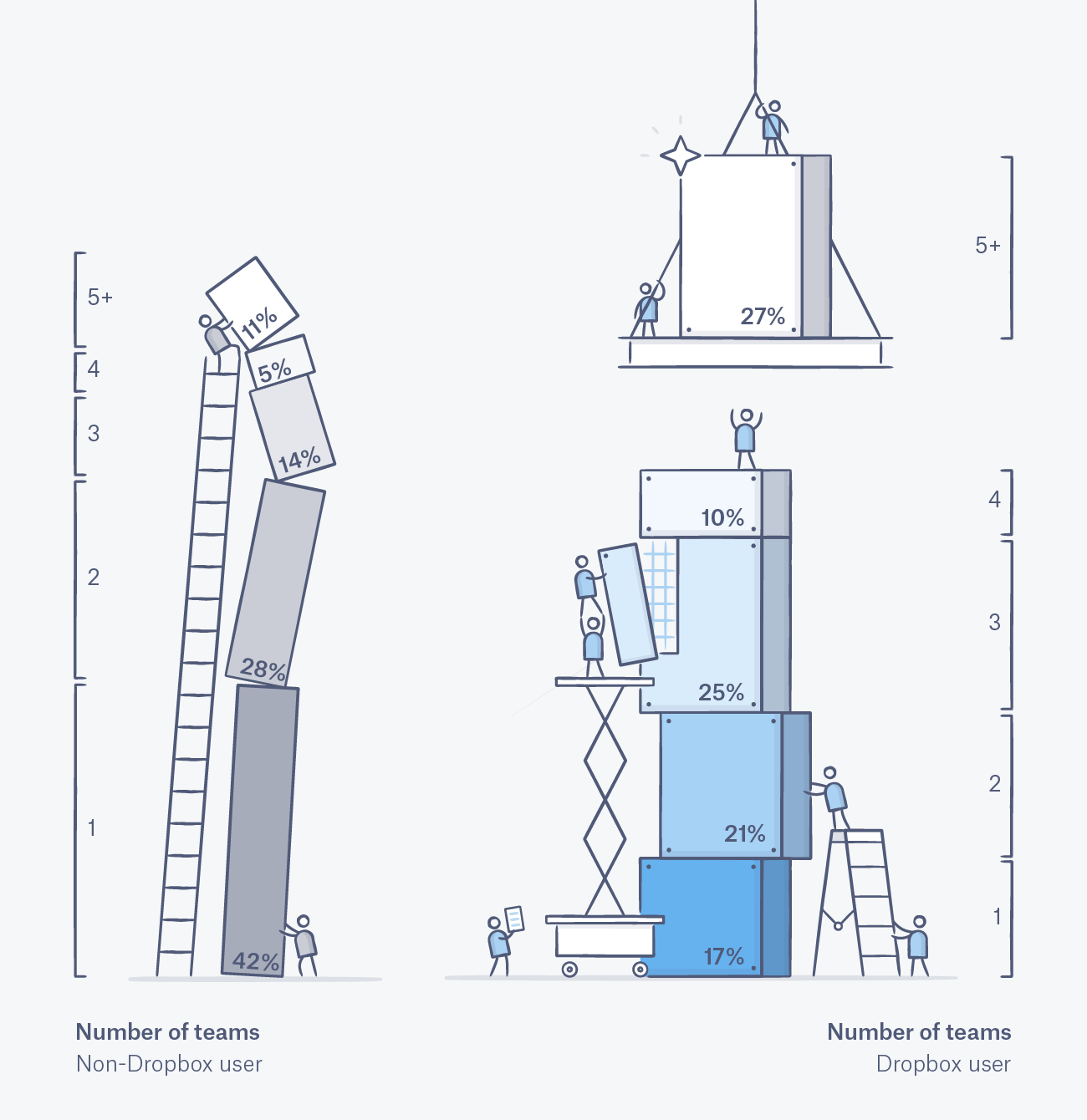 (Illustration) Number of teams (Non-Dropbox user): 5+: 11% | 4: 5% | 3: 14% | 2: 28% | 1: 42% / Number of teams (Dropbox user): 5+: 27% | 4: 10% | 3: 25% | 2: 21% | 1: 17%