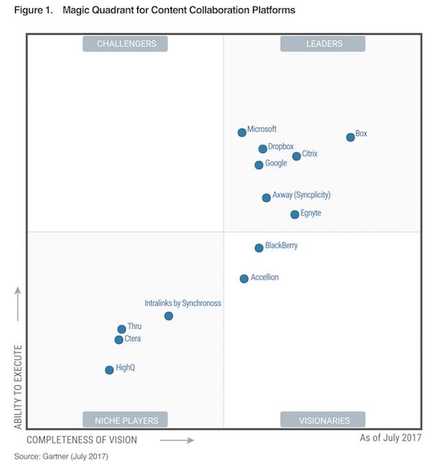 Gartner's 2017 Magic Quadrant for Content Collaboration Platforms