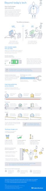 AI sales productivity infographic. Follow link below for text description.