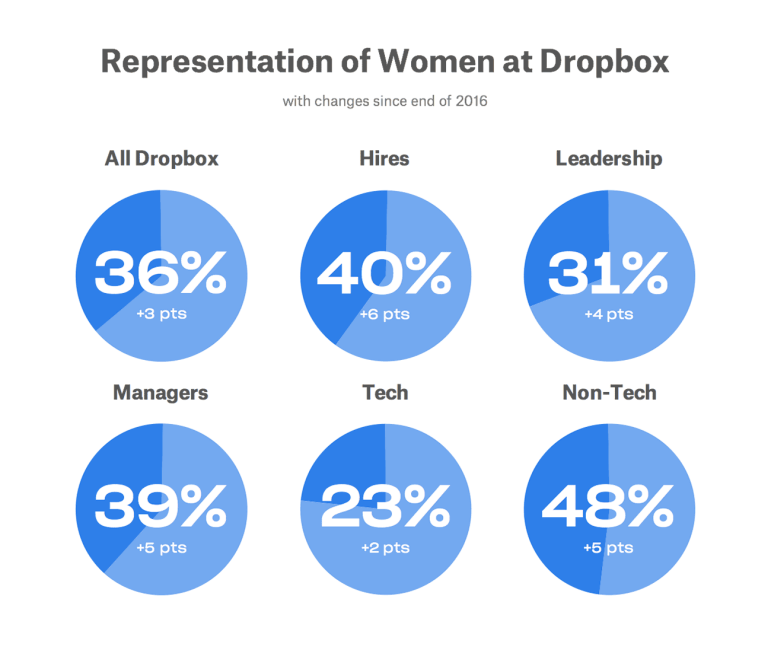 2017 representation of women at Dropbox chart
