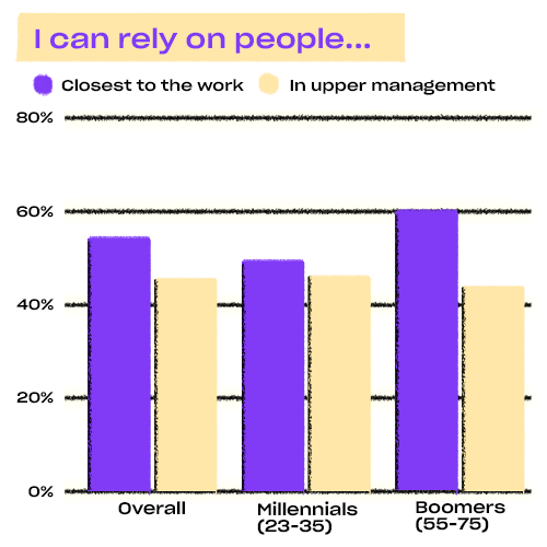 Chart: More workers rely on people closest to the work