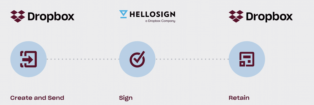 Illustration showing document workflow between Dropbox and HelloSign: 1. Create and send in Dropbox 2. Sign in HelloSign 3. Retain in Dropbox