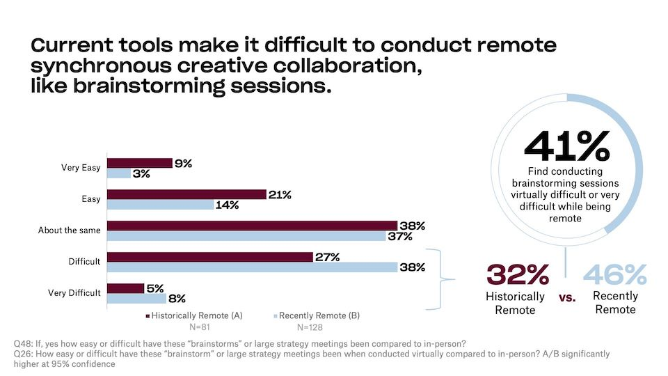 Graph showing survey response that brainstorming is difficult with existing remote work tools