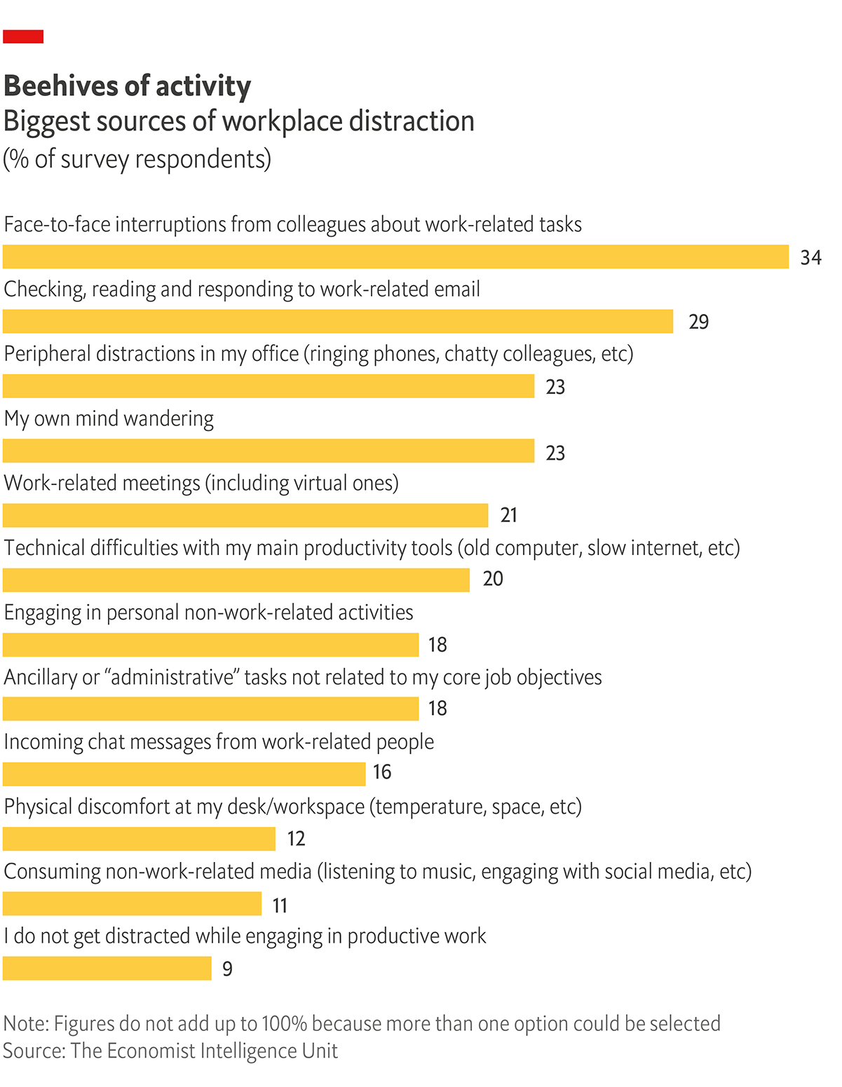 Graphic showing biggest sources of workplace distraction? (% of survey respondents)