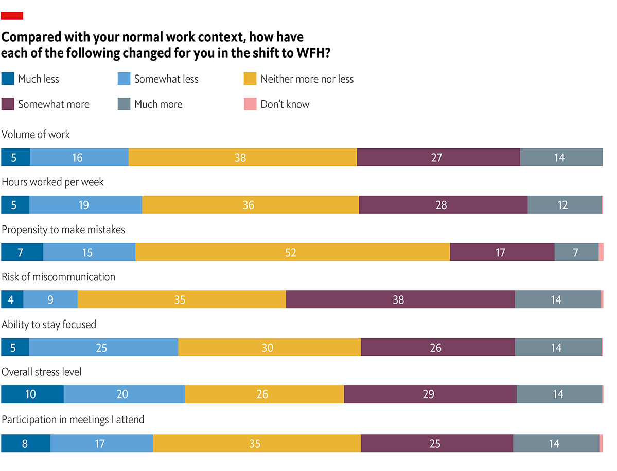 Graphic showing how work life has changed during the shift to remote work according to 2020 EIU studay
