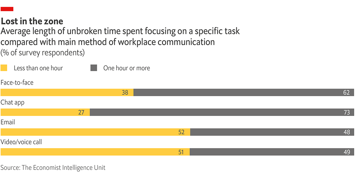 Graphic showing average length of unbroken time spent focusing on a specific task compared to main method of workplace communication according to 2020 EIU study