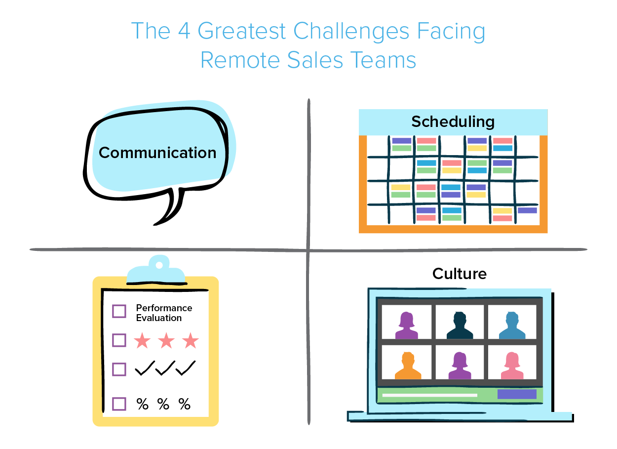 Illustration of the 4 greatest challenges facing remote sales teams - communication, scheduling, performance evaluation and culture