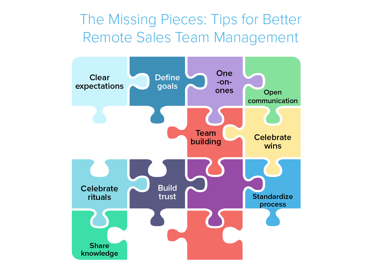 Illustration of a puzzle with title The missing Pieces: Tips for Better Remote Sales Team Management
