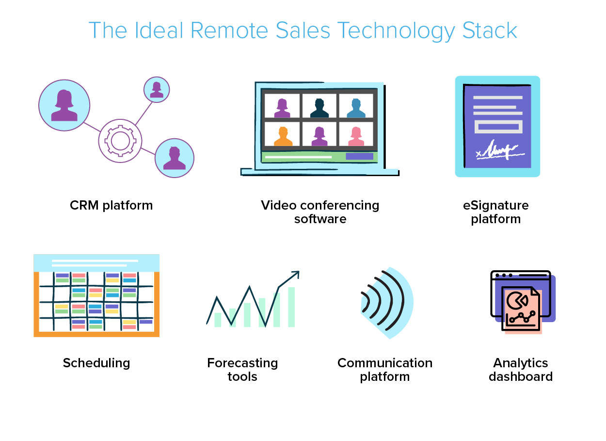 Illustration of the ideal remote sales technology stack