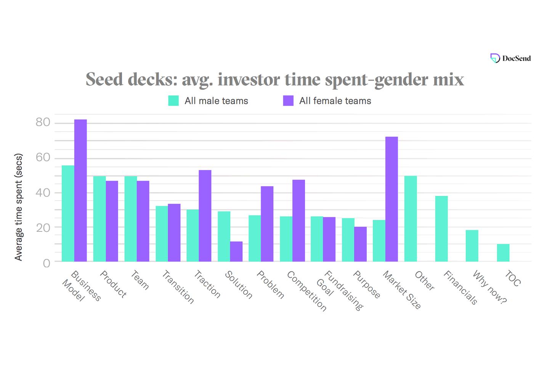 Bar graph showing average investor time spent on seed decks based on gender mix