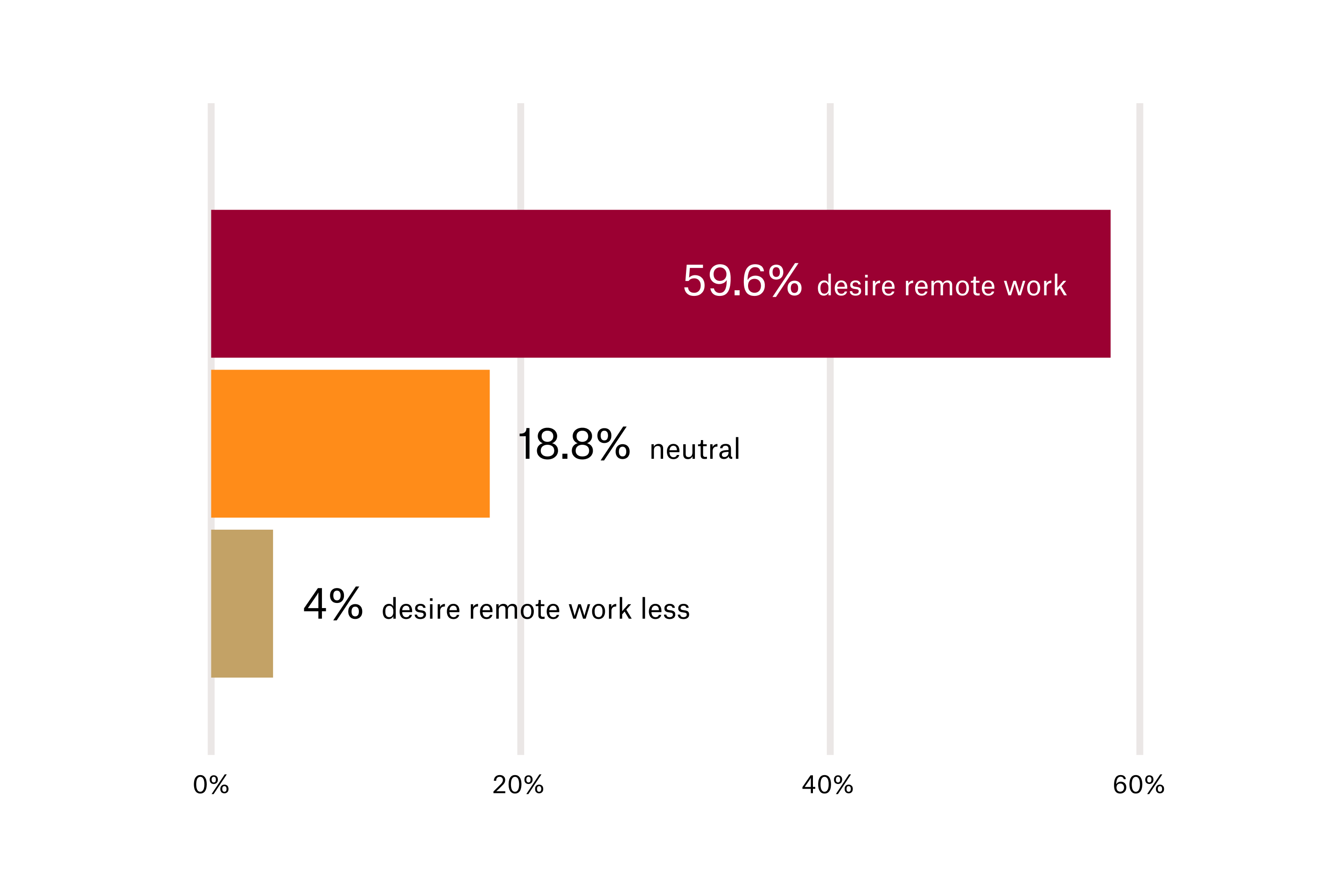 A graph showing that 60% of employees want to work remotely where possible