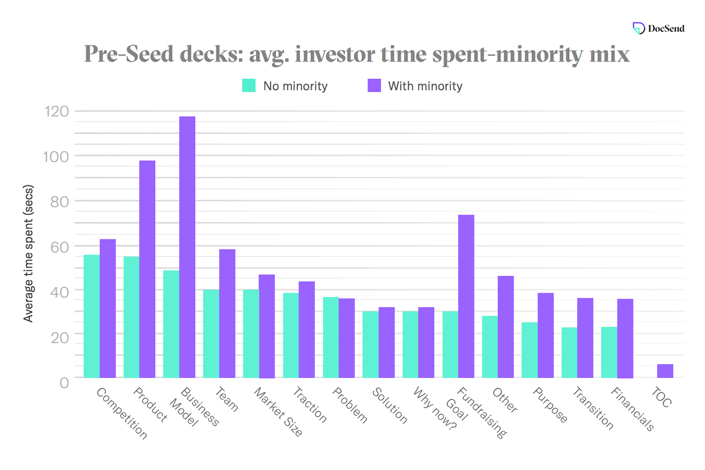 Bar graph showing average investor time spent on seed decks based on minority mix
