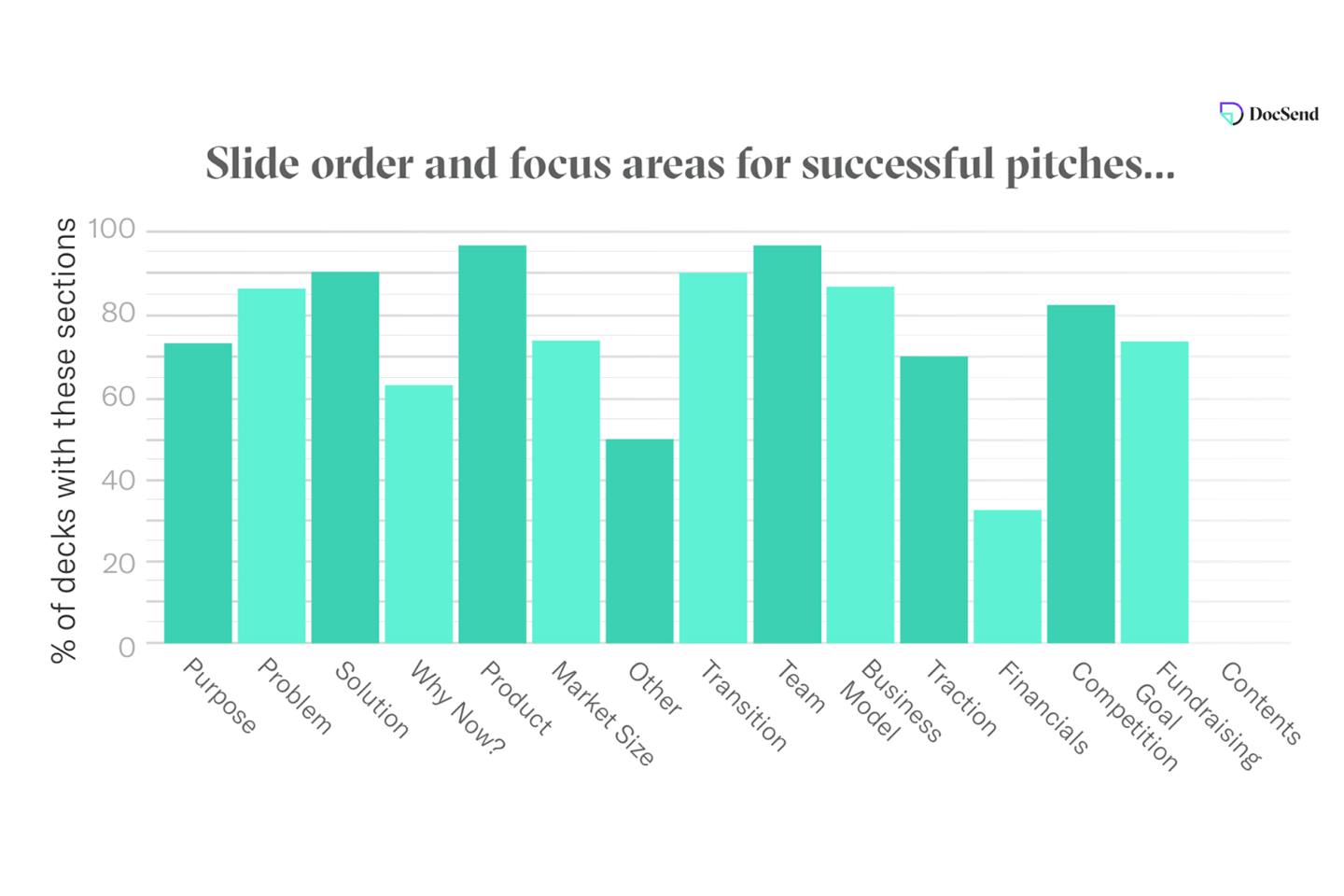 Bar graph showing slide order and focus areas for successful pitches