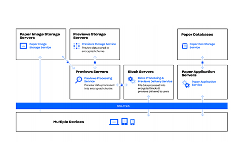 Dropbox Business security whitepaper