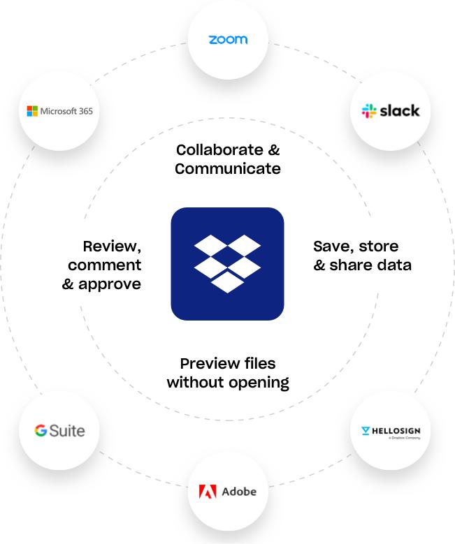 Dropbox Business Integrations | Zoom, Slack, HelloSign, Adobe, GSuite, Office 365
