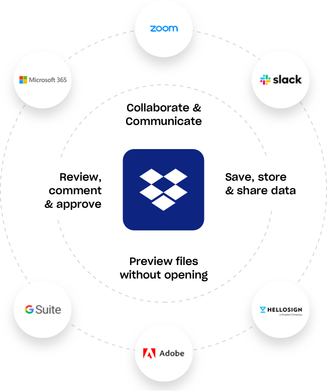 Dropbox Business 集成 | Zoom、Slack、HelloSign、Adobe、GSuite、Office 365