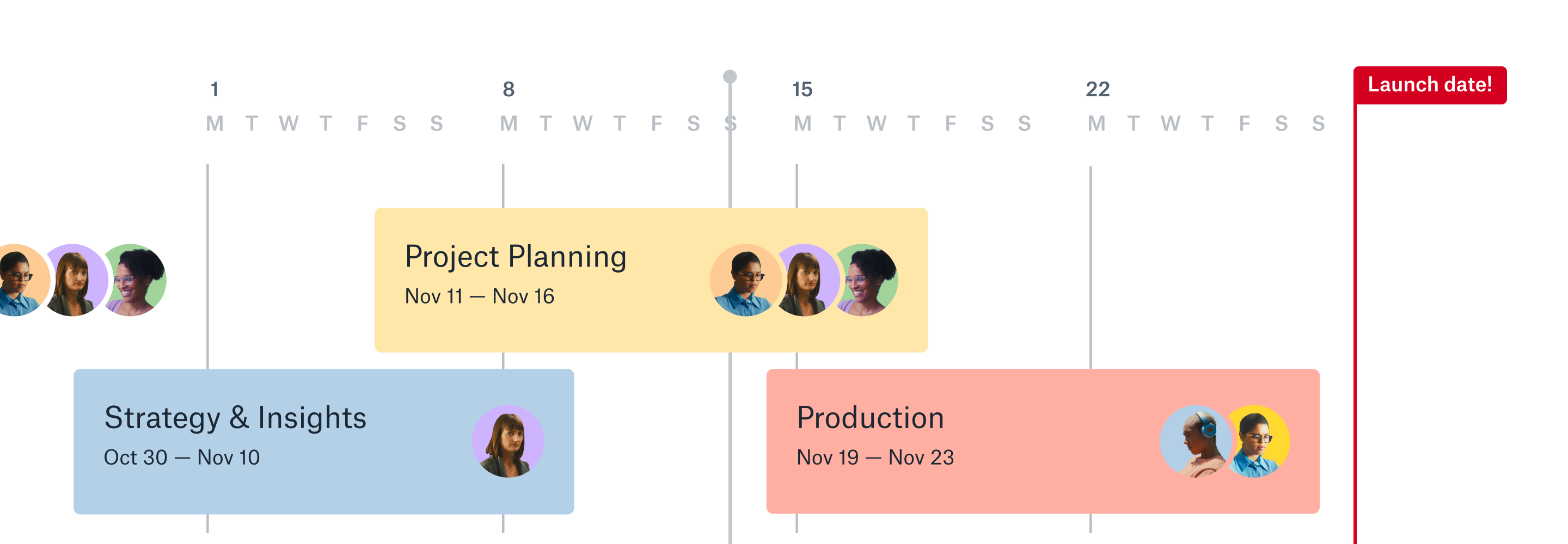 Timeline of team members working towards a launch date.