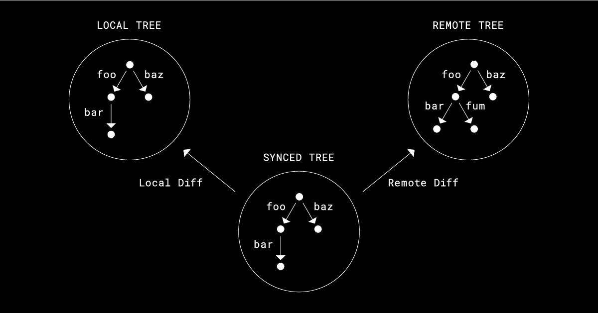 Testing sync at Dropbox