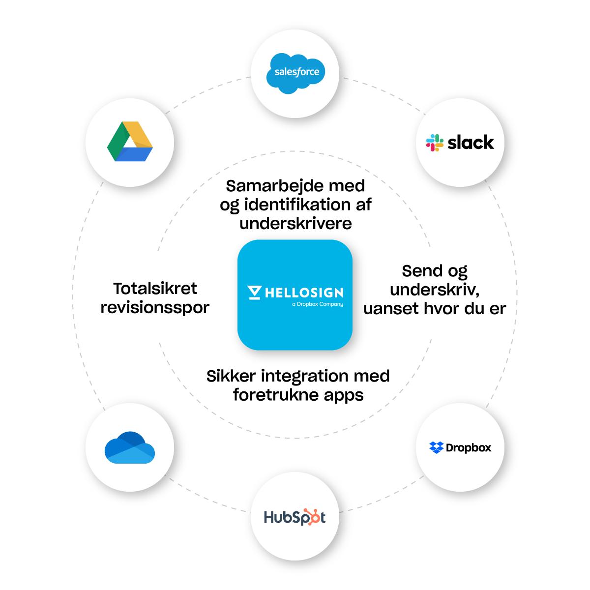 HelloSign fungerer med dine foretrukne apps