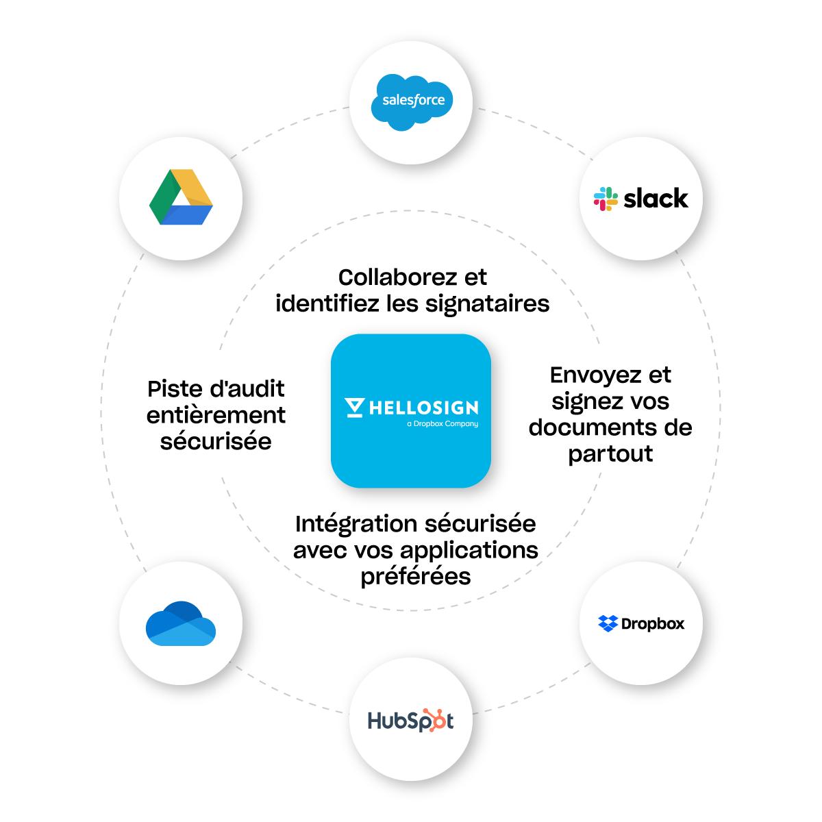 HelloSign fonctionne avec vos applications préférées