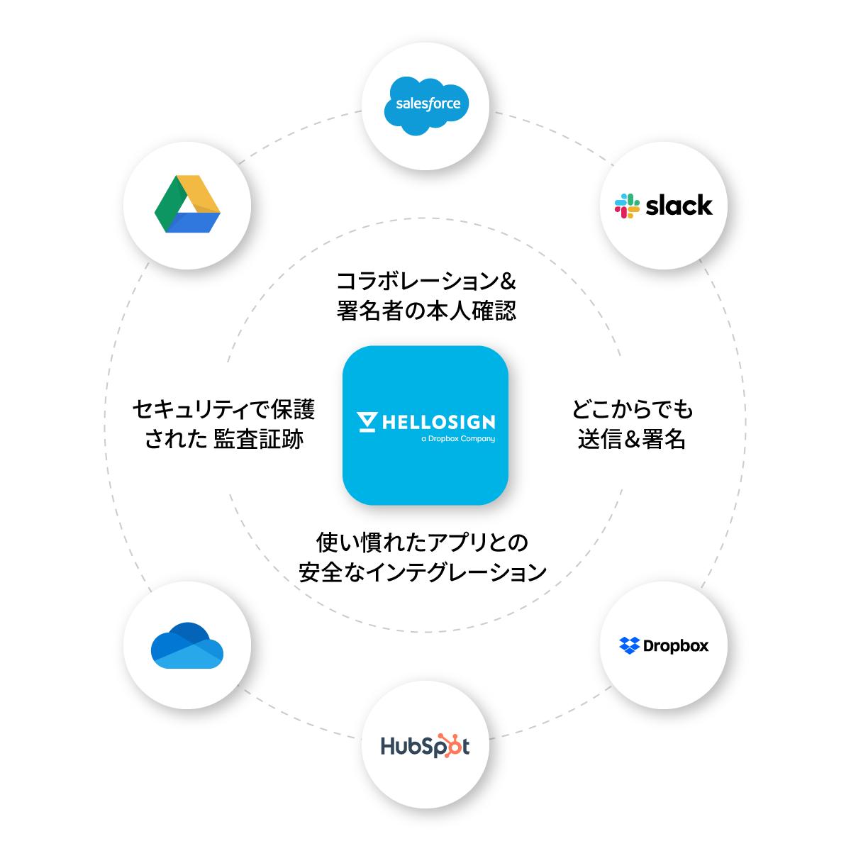 HelloSign はお気に入りのアプリとインテグレーション可能