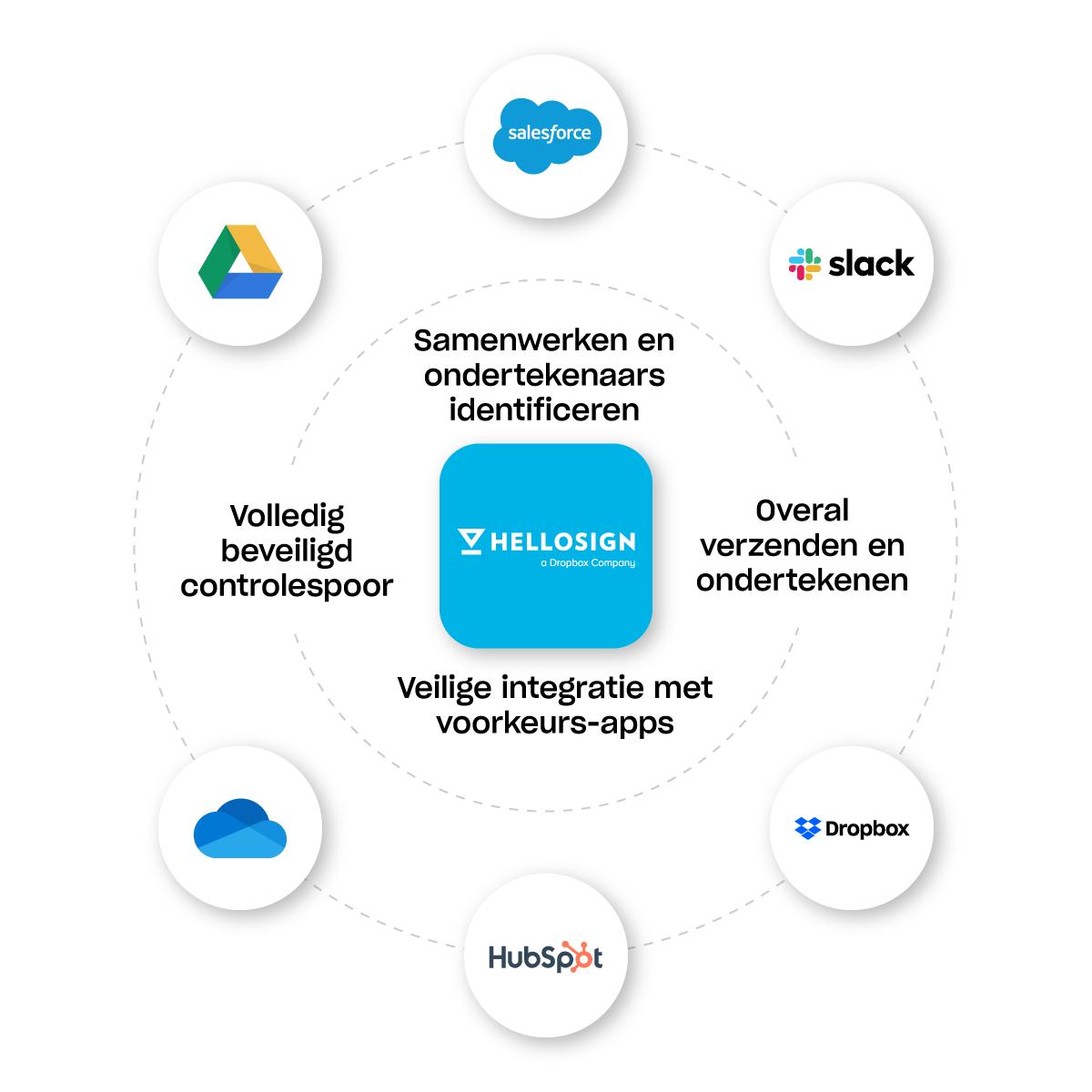 HelloSign werkt met je favoriete apps