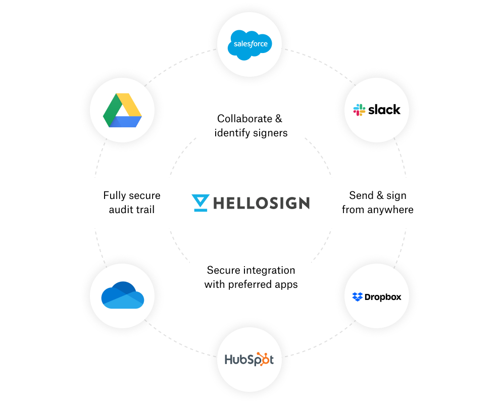 HelloSign works with your favourite apps