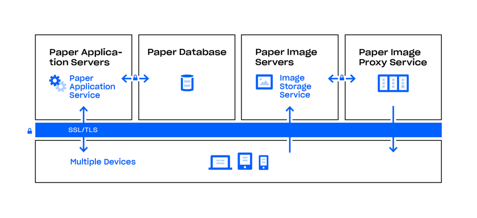 Dropbox Paper distributed file infrastructure